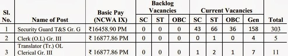 mcl,mcl recruitment 2014,mcl govt jobs,mcl vacancies,odisha govt jobs,latest mcl notification,mcl jobs recruitment 2014