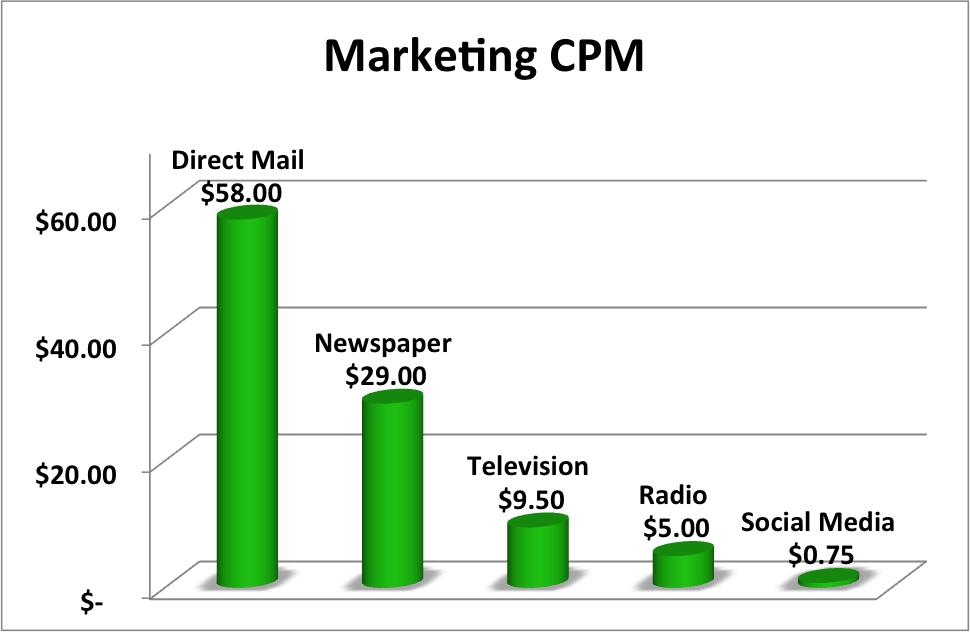 CPM Fee for Newspaper sites 2014