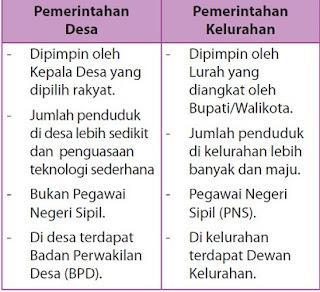 profil desa dan kelurahan,contoh perencanaan pembangunan desa dan kelurahan,peraturan pemerintah tentang desa dan kelurahan,