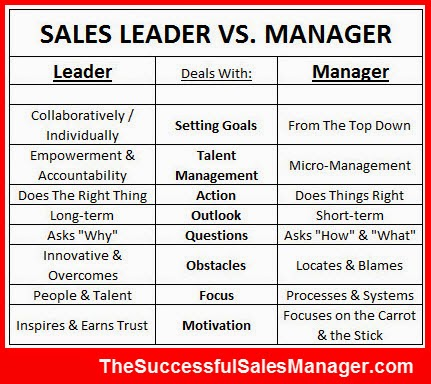 Sales Leader versus Sales Manager
