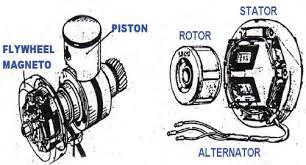 Cara Pemeriksaan Alternator Yang Tepat Pada Motor