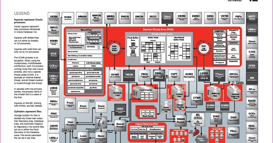The momen blog oracle database 12 architecture diagram for Oracle 10 g architecture