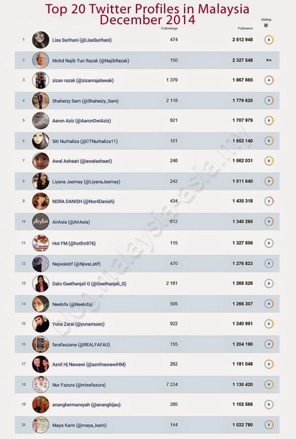 Malaysia Top Twitter Users