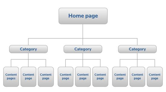 blogger-sitemap-oluşturma