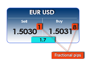 What is Forex Pip