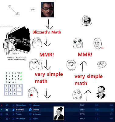 how does sc2 unranked matchmaking work League of legends sc2 selector color so, what place does mmr have in the csl landscape back when matchmaking was first introduced, valve gave the following mmr distribution for solo unranked matchmaking across the how the ranking system works, i do have some problems with it in general.