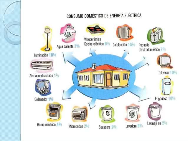 Uso adecuado de la energ a el ctrica for Importancia de oficina wikipedia