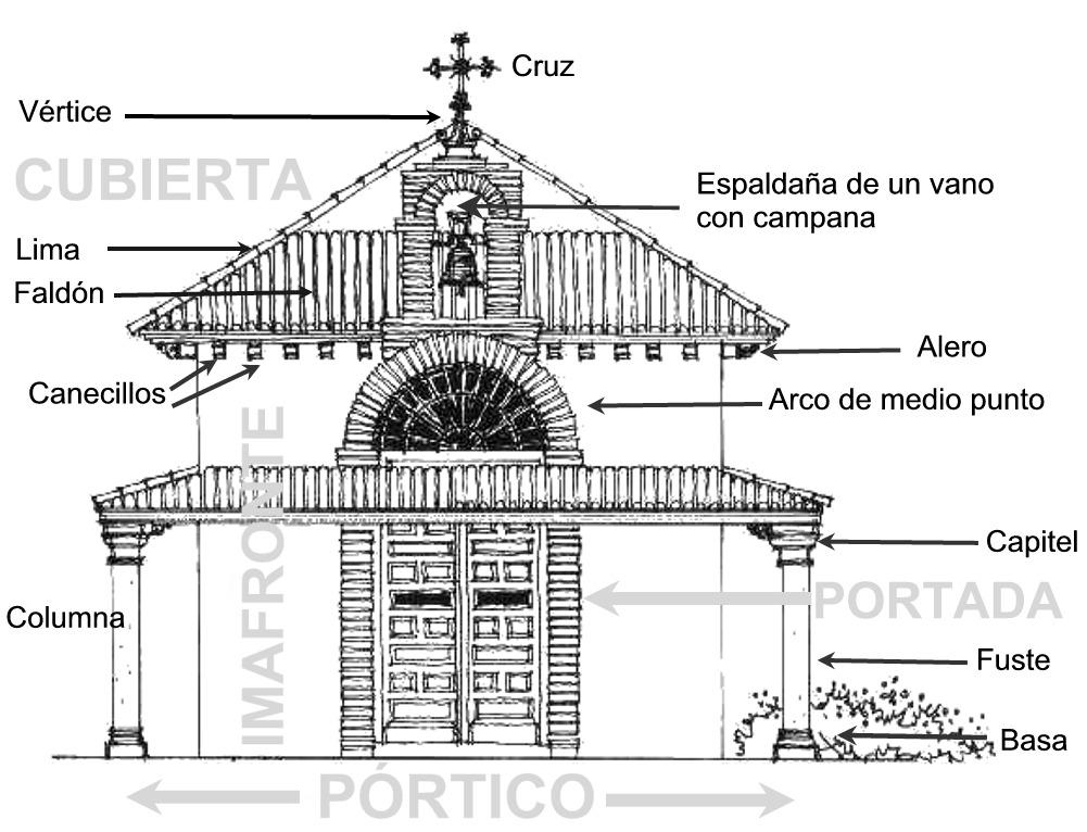 Ermitas de la sierra de albarrac n glosario - Trasdos valladolid ...