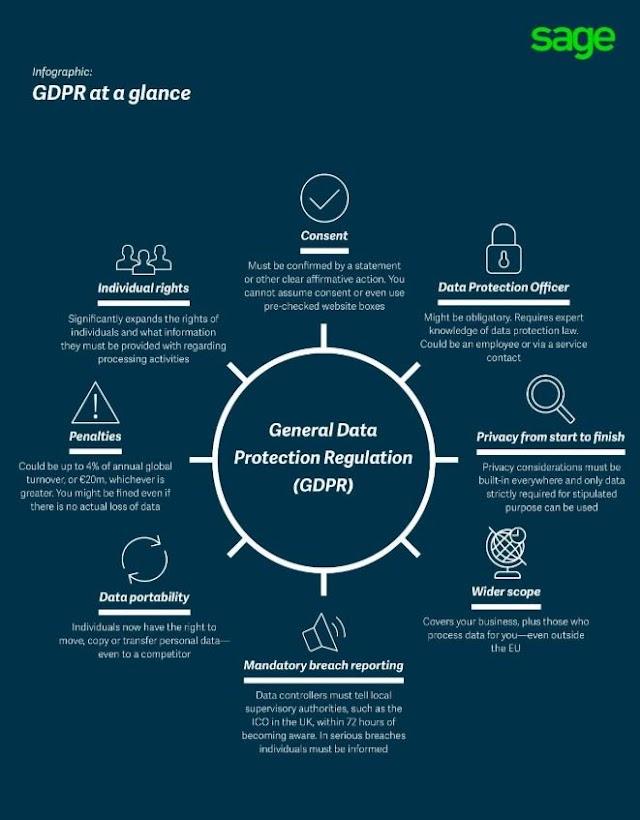 #GDPR at a glance