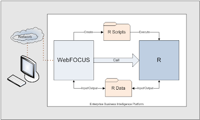 Picture of WebFOCUS and R Interaction
