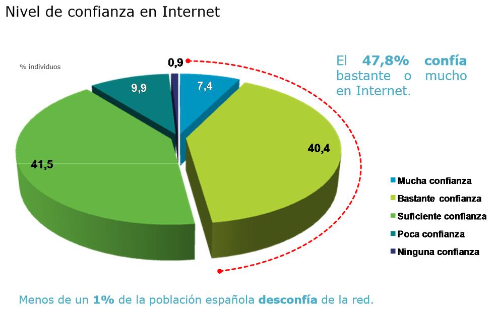 Nivel de confianza en Internet