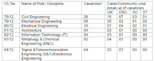 Civil 26, Mech-8, Electrical-16, Arch-4, IT-4, Metand Chem-5, Signal and Tele-04