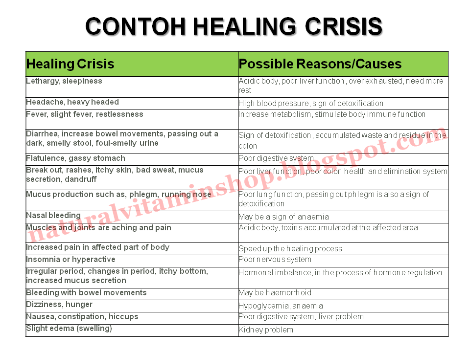 Healing Crisis  - See more at http://naturalvitaminshop.blogspot.com