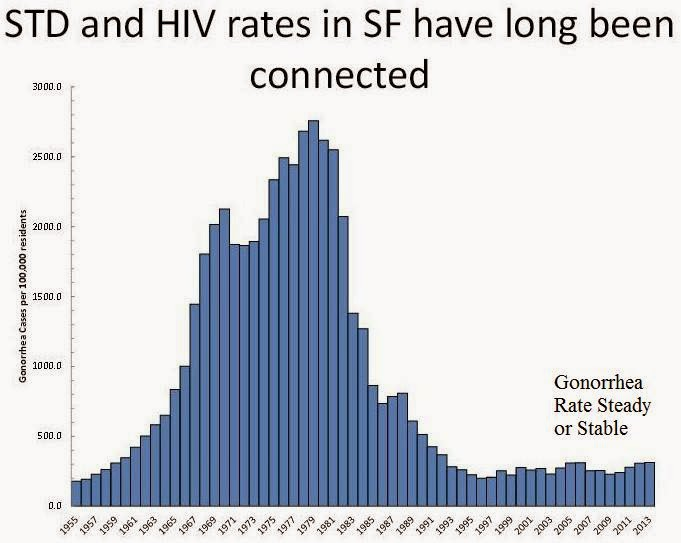 the repercussions of high rates of hiv In 2014, there were 350,062 reported cases of gonorrhea (a rate of 1107 per 100,000) and 19,999 reported cases of p&s syphilis (for a rate of 63 per 100,000) stds continue to affect young people—particularly women--most severely, but increasing rates among men contributed to the overall increases in 2014 across all three diseases.