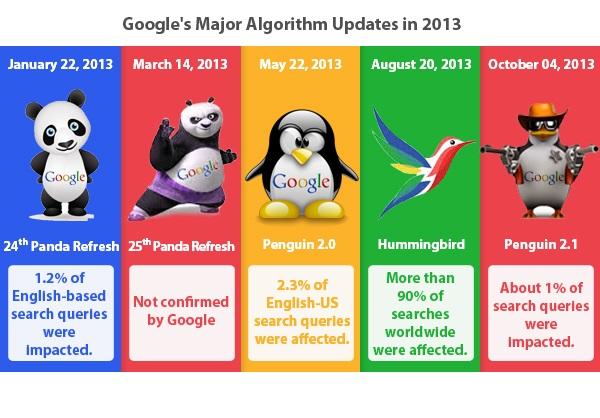 Yuk! Mengenal Jenis-Jenis Algoritma Google