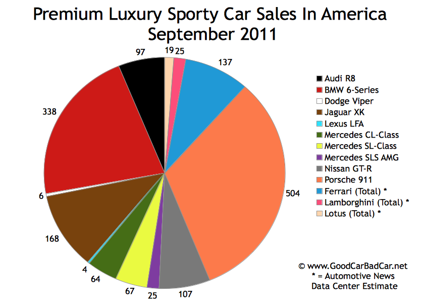 Sporty Car Sales And Premium Sporty Car Sales In America ...