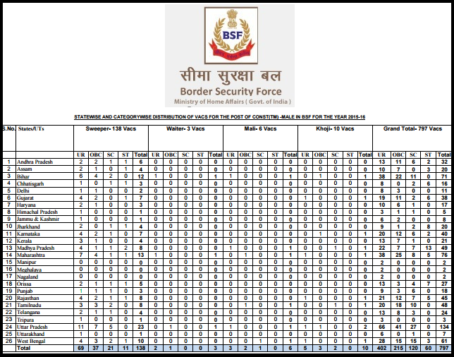 BSF 797 Constable (Tradesman) (Male) Recruitment Advertisement ,State Wise Vacancy & Application Form July 2015