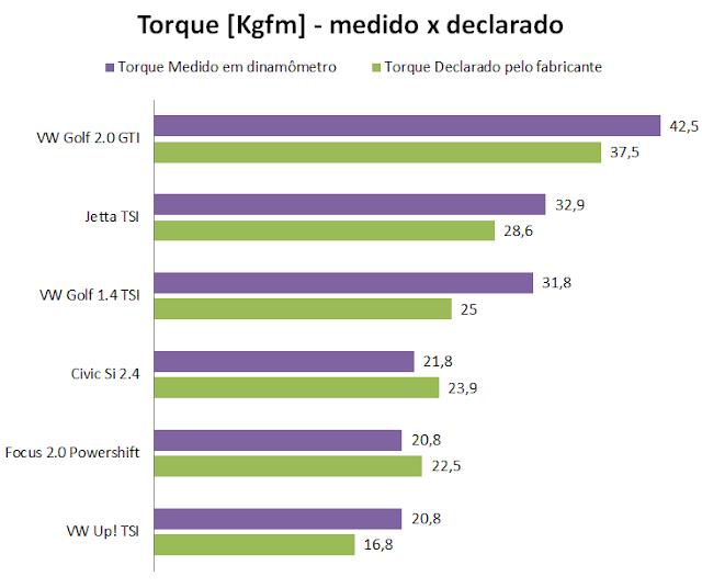 Novo Focus 2016 - torque