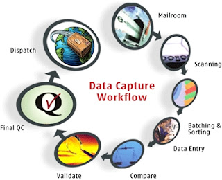 Data Capture Outsourcing