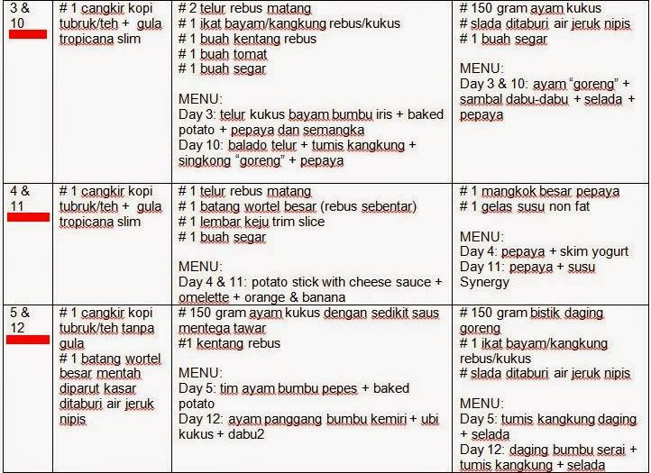 Menu Diet Untuk Diabetes | All Articles about Ketogenic Diet