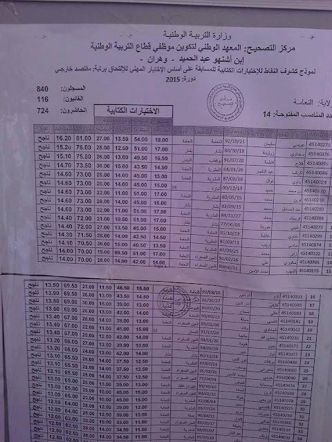 نتائج مقتصد 2015 مديرية التربية لولاية النعامة