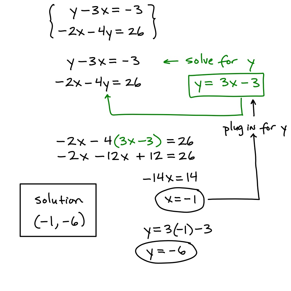 Algebra I Martinez February 2014 – Solving Systems by Substitution Worksheet