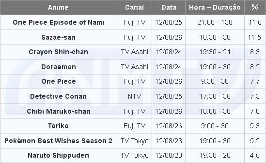 Audiência dos animes na TV de 20 à 26 de agosto