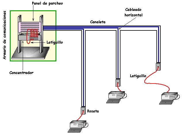Cableado Y Redes  Cableado Estructurado