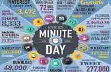 Que ocurre en internet cada 1 minuto (infografía)