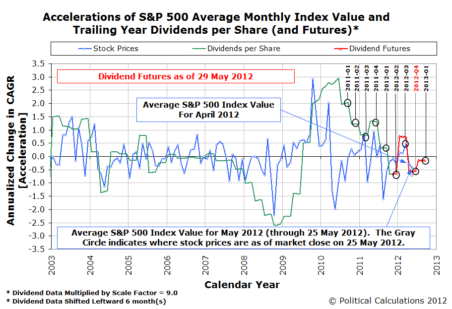 Accelerations of S&amp;P 500 Average Monthly Index Value and Trailing Year Dividends per Share (and Futures as of 29 May 2012)