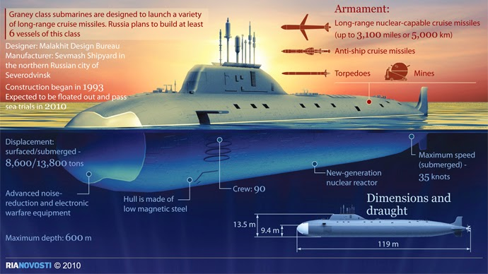The gallery for --> Futuristic Military Submarines