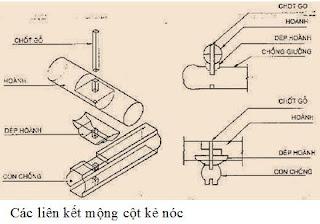 cong dong kien forum dai hoc kien truc