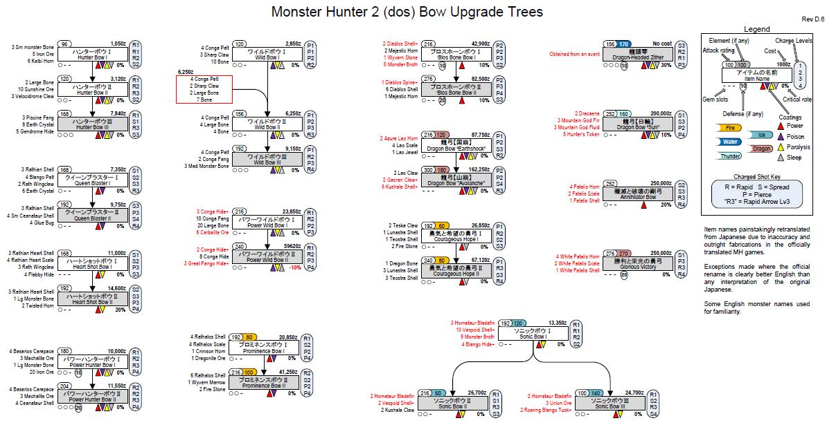 monster hunter 2 dos weapon tree pdf