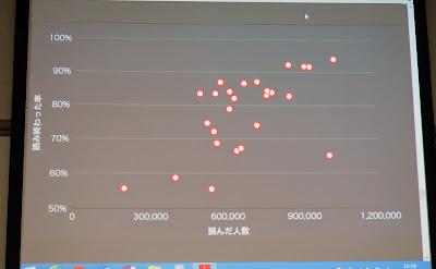 読み終わった率(縦軸)と読んだ人数(横軸)