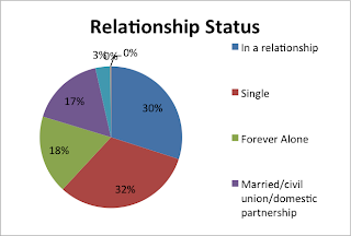 Relationship Survey Results