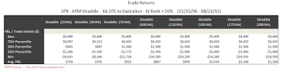 SPX Short Options Straddle 5 Number Summary - 66 DTE - IV Rank < 50 - Risk:Reward Exits