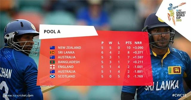 Sri Lanka qualified for Quarters win against Scotland