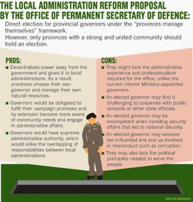 Direktwahl Gouverneure Thailand