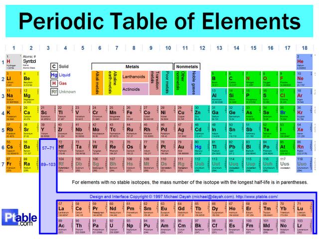 Cara cepat menghafal unsur golongan a dalam tabel periodik unsur seringkali kita mengalami kesulitan dalam menghafalkan lambang suatu unsur di dalam tabel periodik unsur apalagi untuk unsur golongan utama urtaz Gallery
