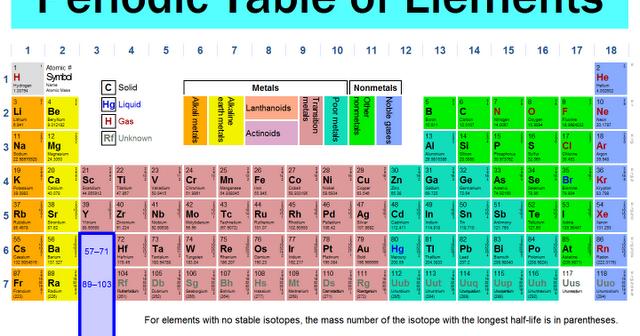 Cara cepat menghafal unsur golongan a dalam tabel periodik unsur cara cepat menghafal unsur golongan a dalam tabel periodik unsur goresan pena urtaz Images