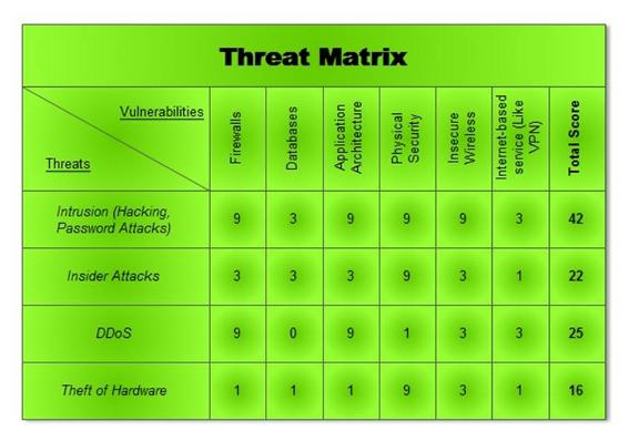 Threat matrix mnibus for Threat vulnerability risk assessment template