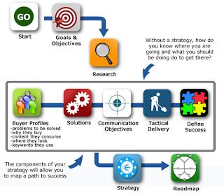 Langkah Menyusun Taktik Internet Marketing