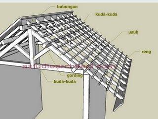atap rumah minimalis on Tampak Rumah Minimalis: ATAP