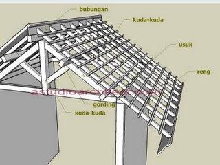 tampak rumah minimalis atap