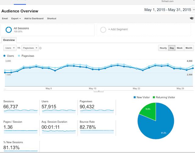 Statistik Pelawat Fitrihadi.com 2015 Mei