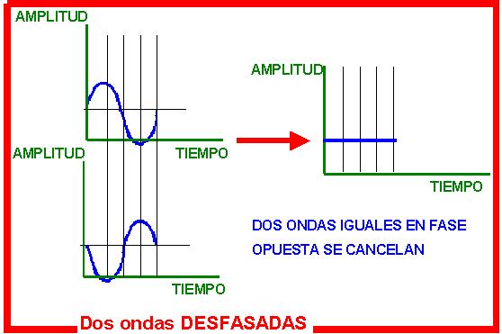 Ondas_desfasada_con_cancelacion.png