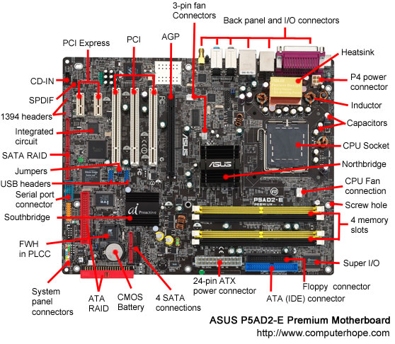 Ict Location Of The Central Processing Unit Cpu