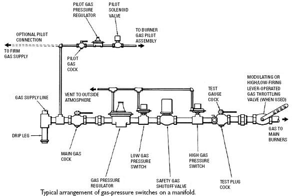 Pressure Switches Instrumentation Club