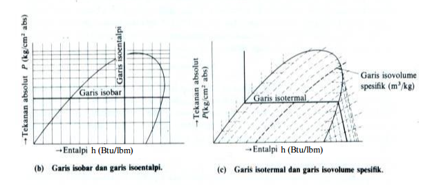 Diagram mollier kumpulan materi tentang termodinamika diagram mollier ccuart Images