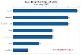 Canada February 2013 large luxury car sales chart